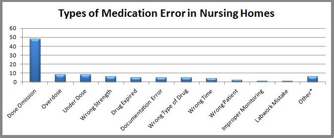Chart of Common Medication Errors in Nursing Homes