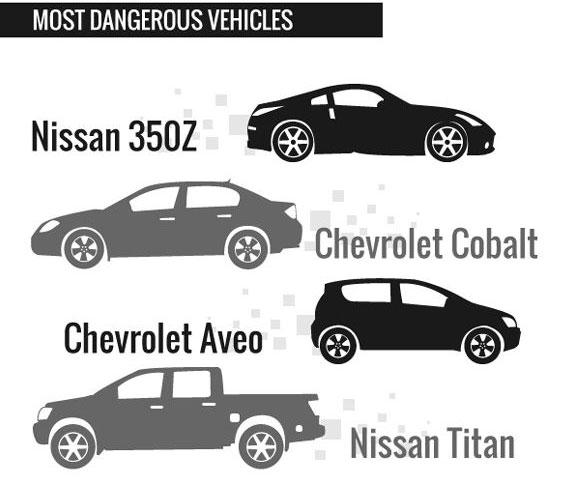 Most Dangerous Vehicles
